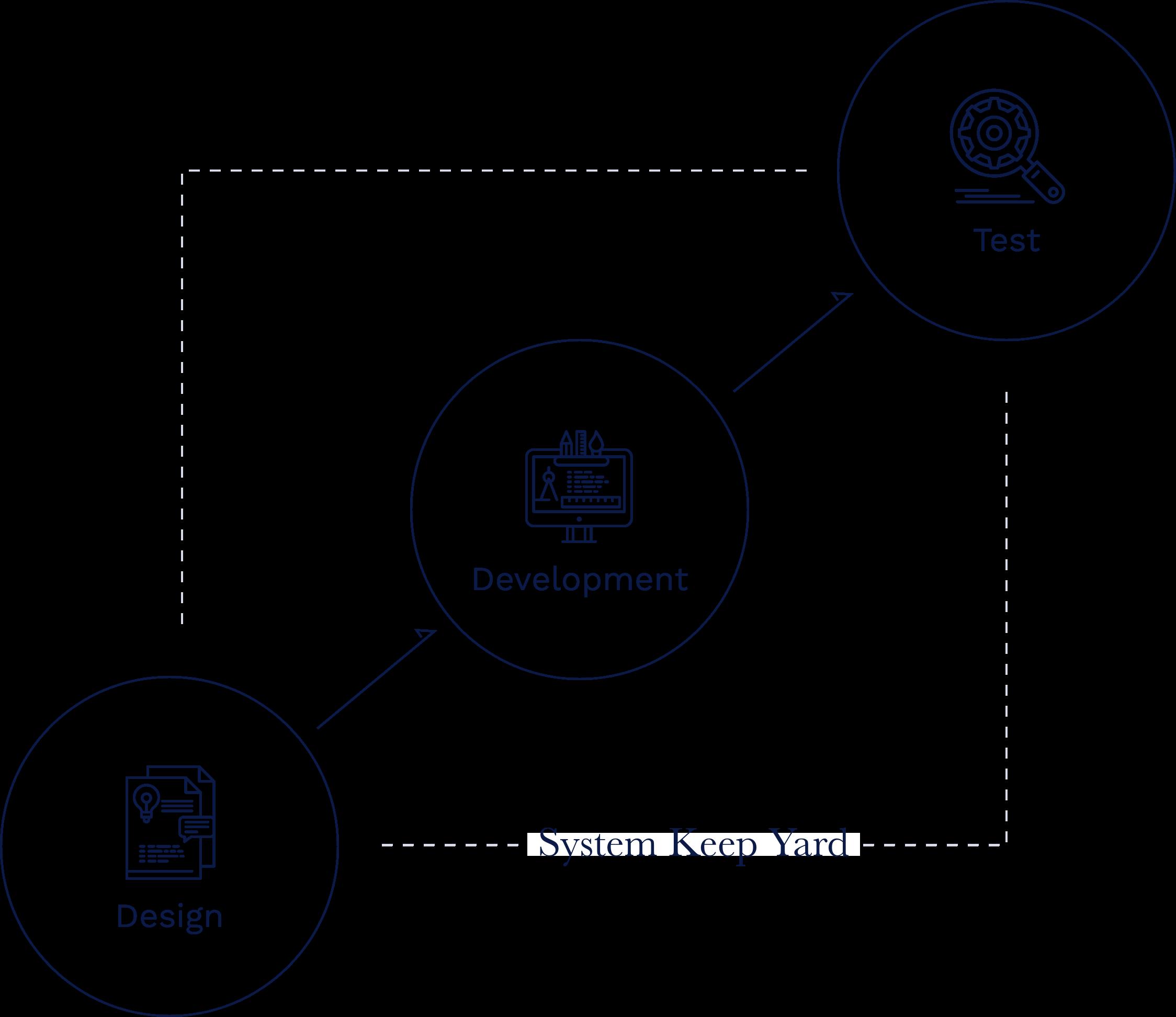 システム開発フロー イメージ図 Design→Development→test