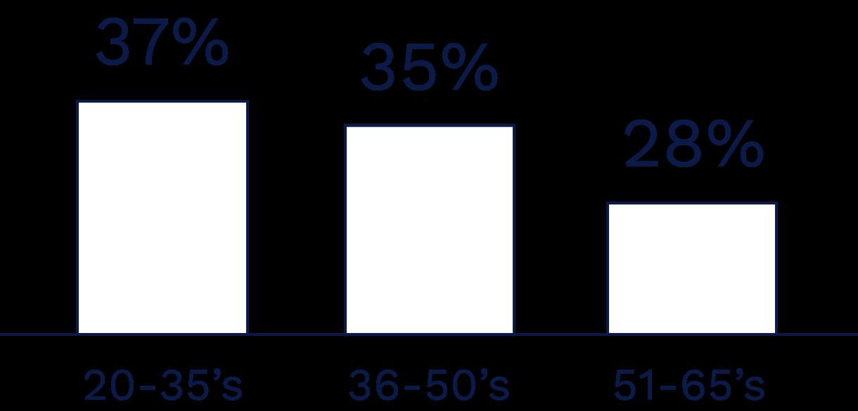 20歳〜35歳:37% 36歳〜50歳:35% 51歳〜35歳:28%