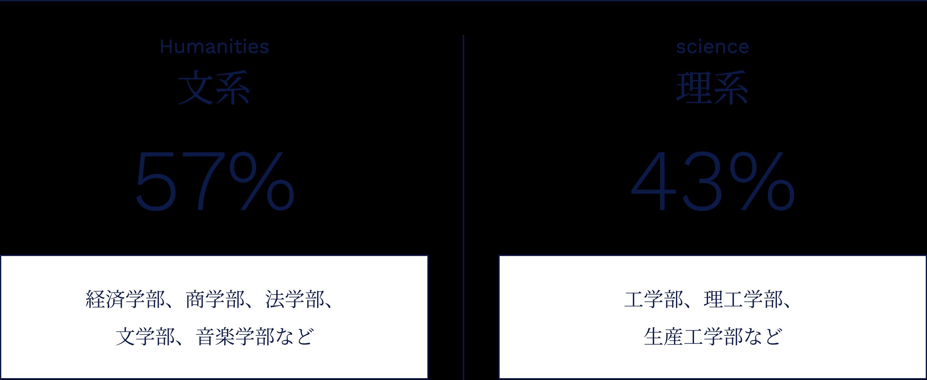 文系:57% 理系:43%